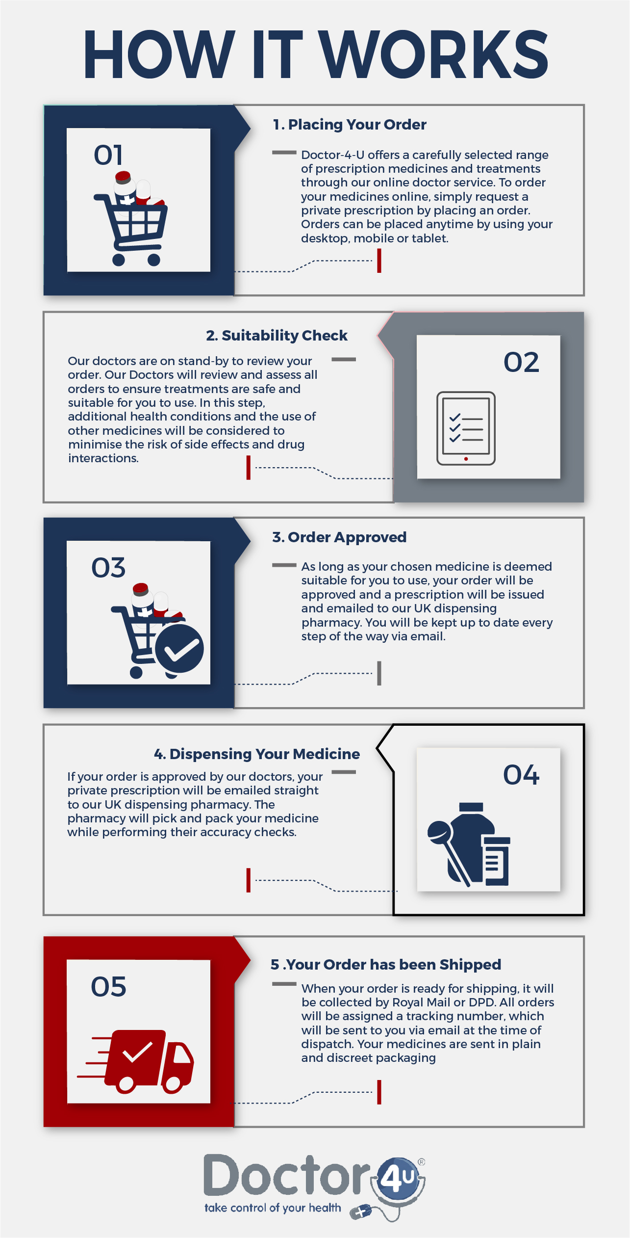 Infographic describing how our online prescription service works.
