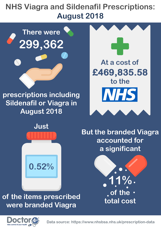 August 2018 Viagra prescriptions NHS