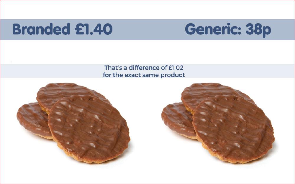 branded vs generic biscuit price