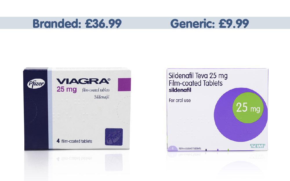 Branded Viagra vs generic Sildenafil
