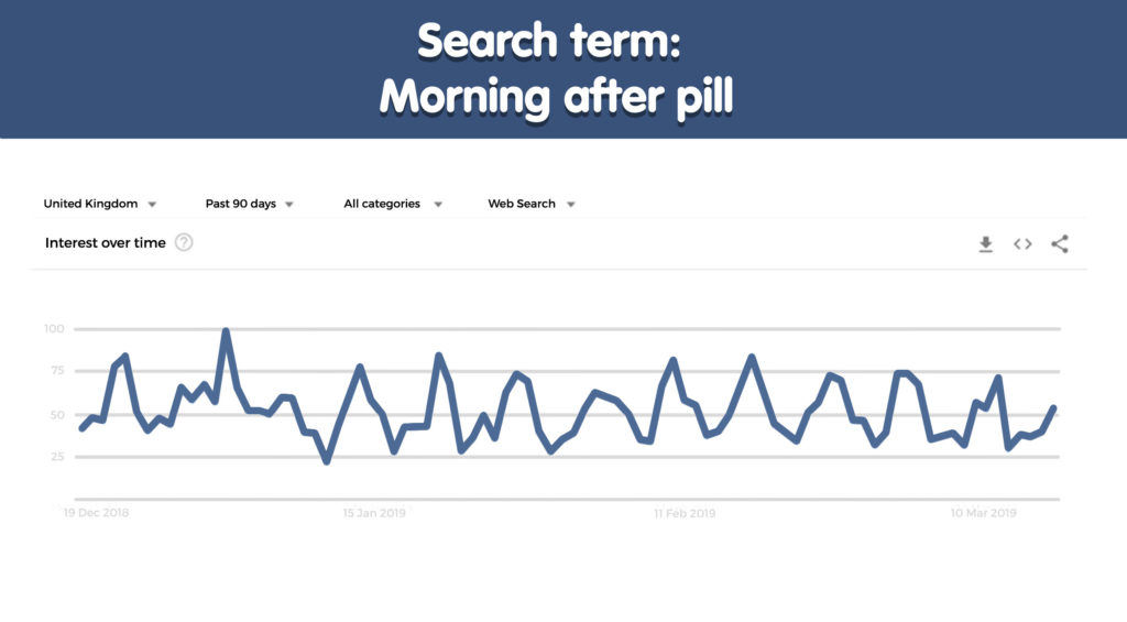 Morning after pill search term