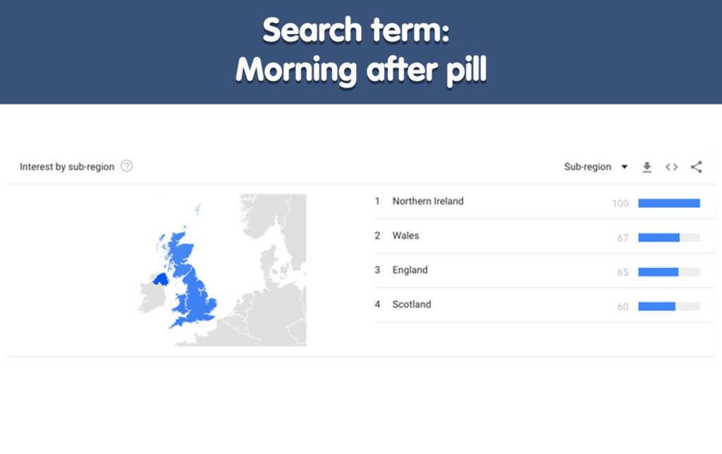 Morning after pill search interest