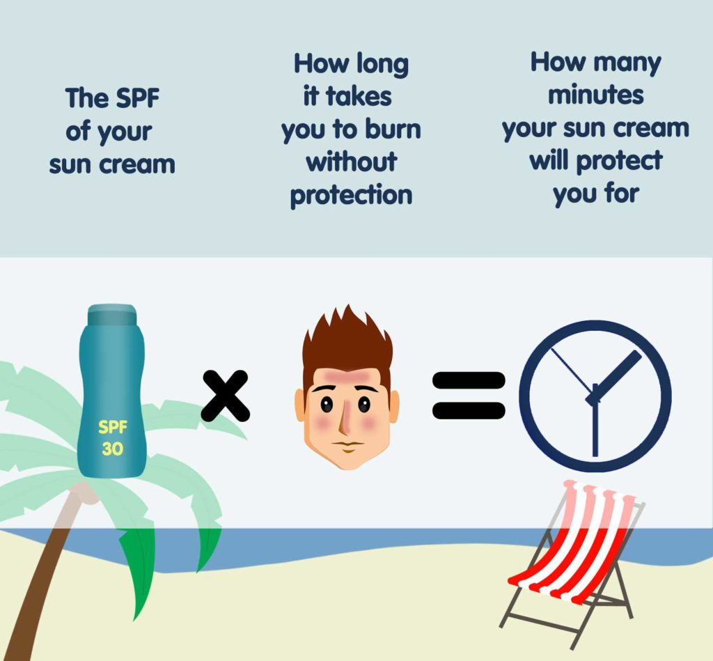 what is SPF