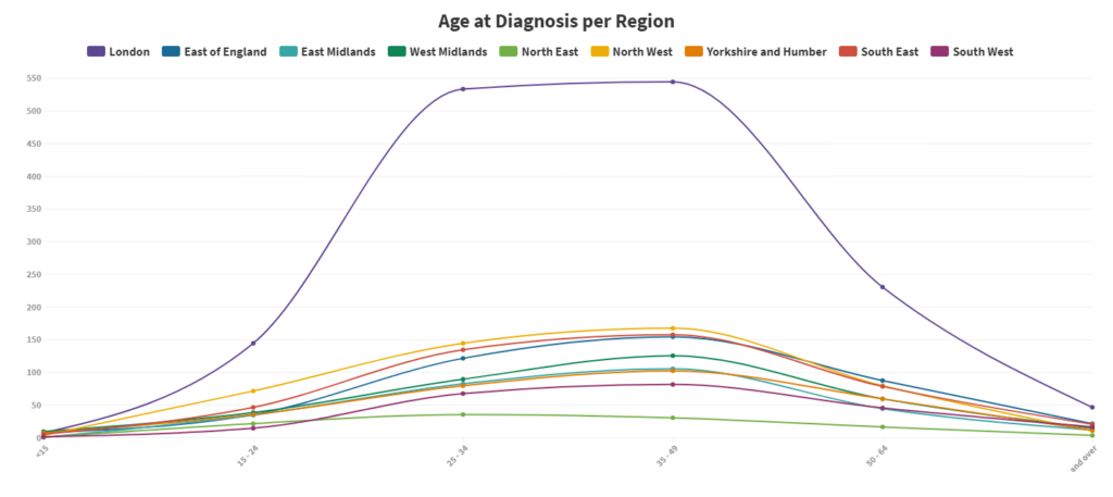 Age of HIV diagnoses