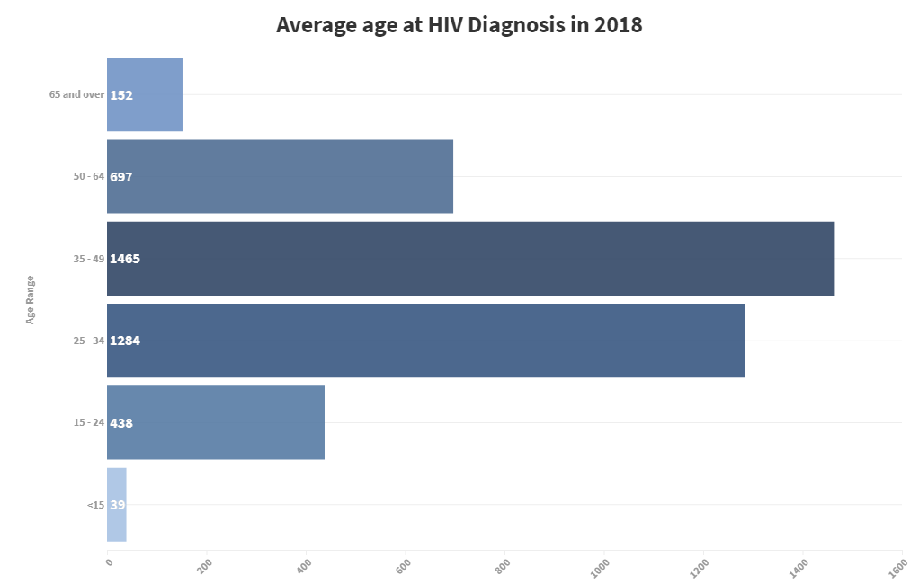 HIV ages
