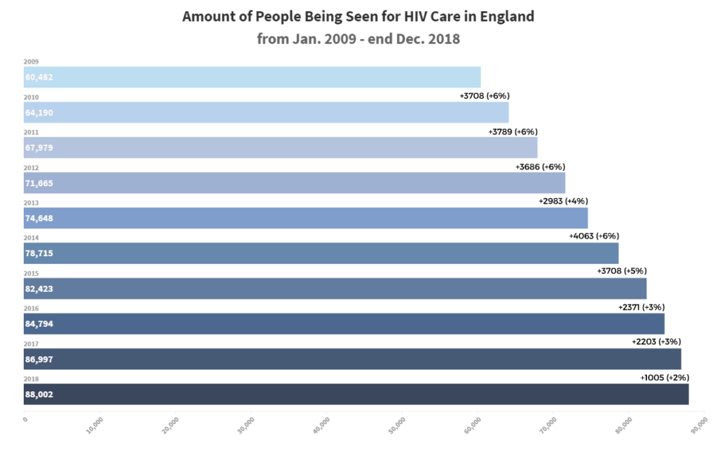 HIV treatment England