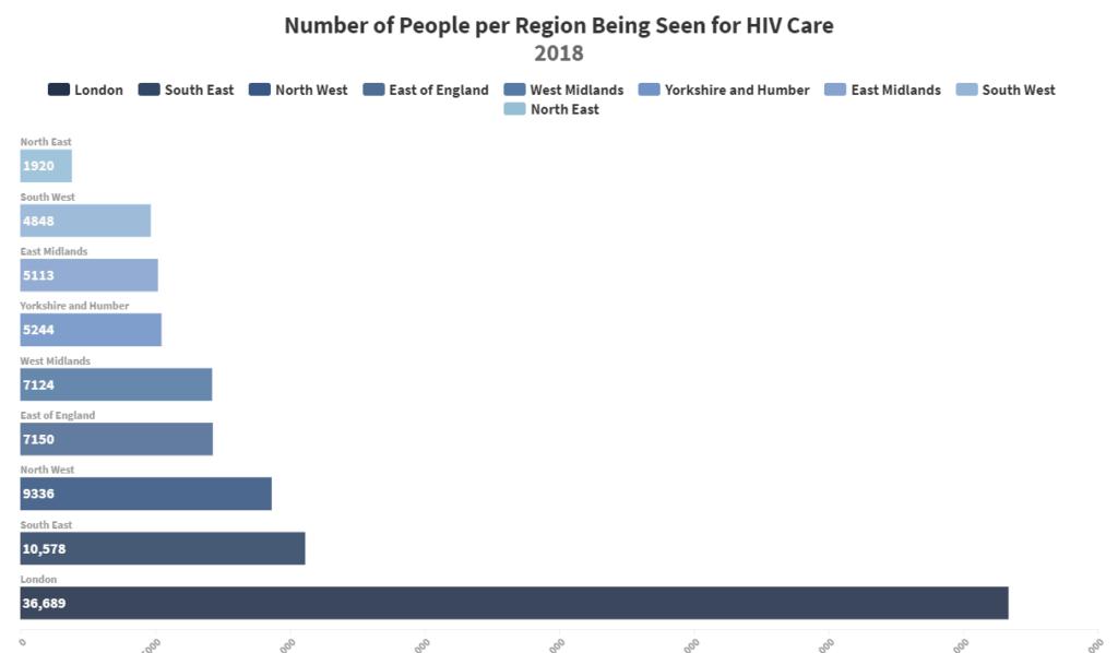 HIV care ENgland