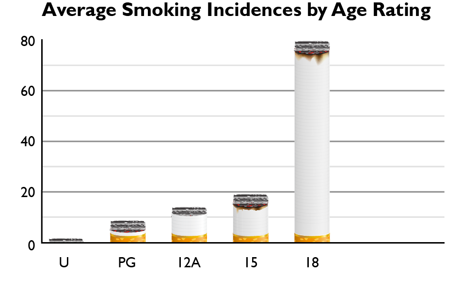 Smoking By Age Rating