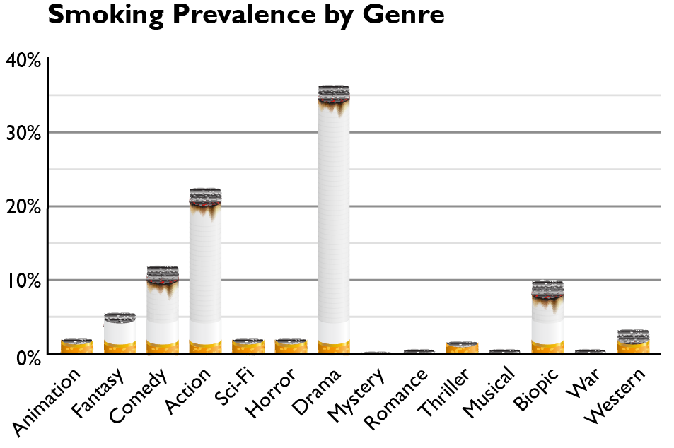 Smoking Prevalence by Genre