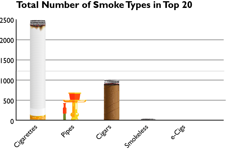 Smoking Types
