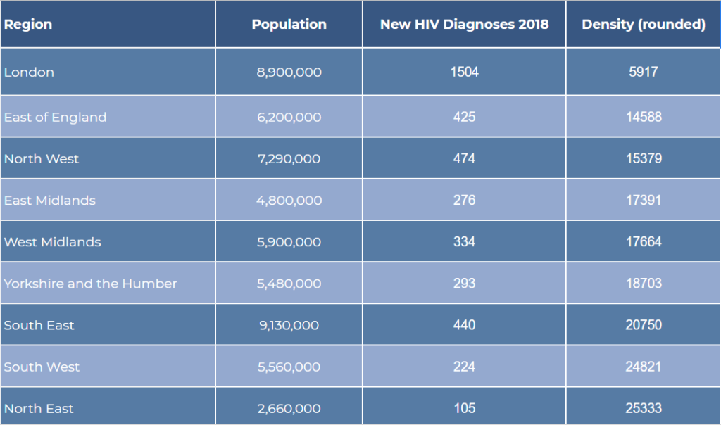 HIV in England