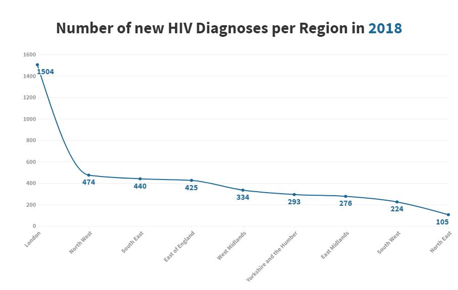 HIV in England regions